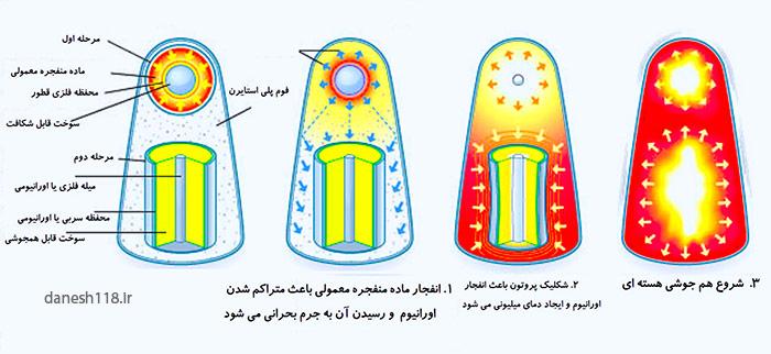مراحل بمب هیدروژنی